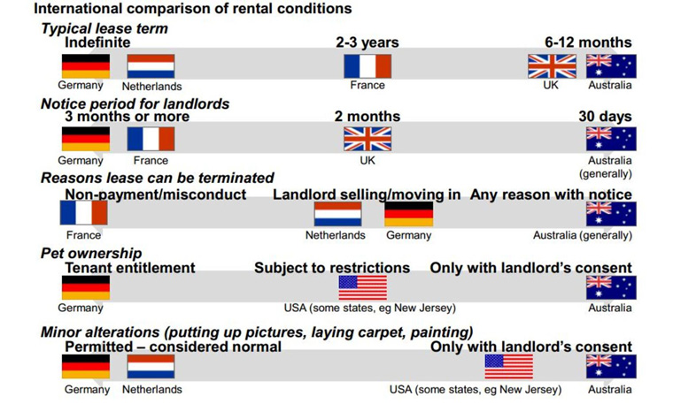 Australian renters typically have fewer rights and less security of tenure than in comparable nations. Grattan Institute, CC BY