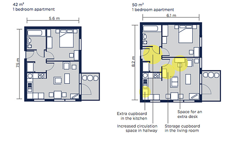 The differences between a small one bedroom 42 m2 apartment and a standard one bedroom 50 m2 apartment.