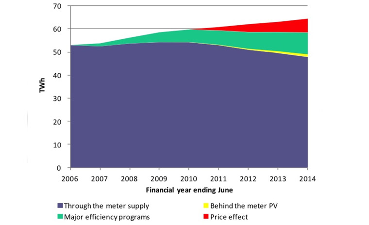 Energy efficiency has driven the reduction in household demand. The Australia Institute
