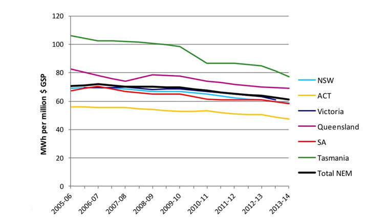 Despite varying energy intensity, business demand has fallen. The Australia Institute