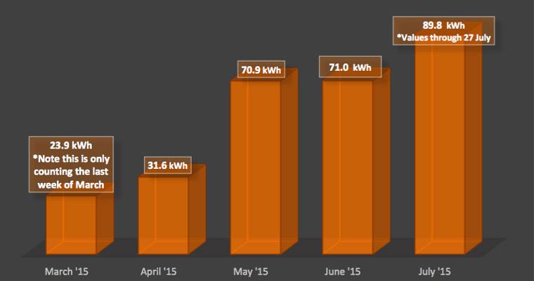 Tigo panels monthly solar production.