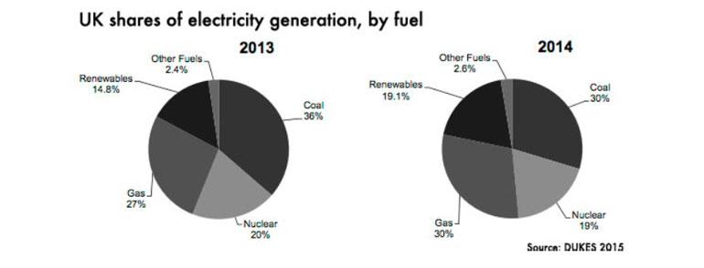energy-generation-UK