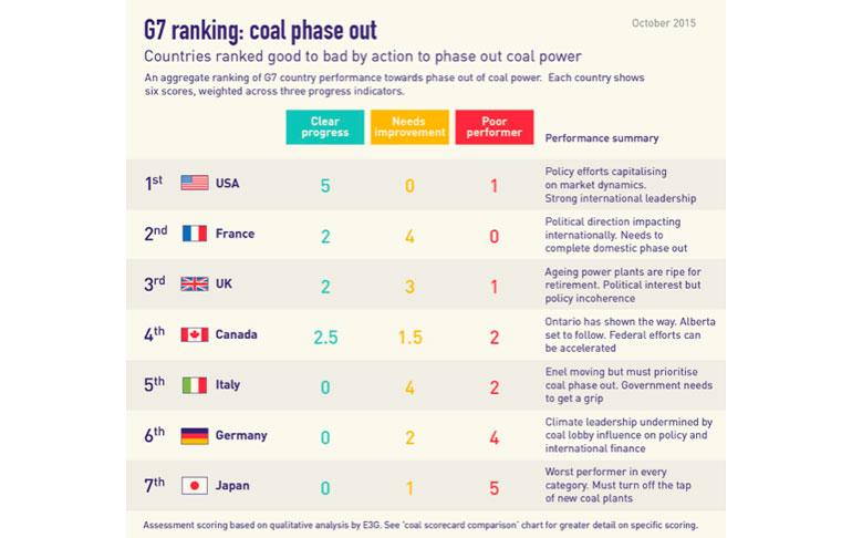 coal-ranking