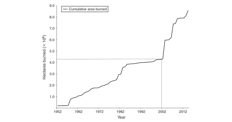This graph shows the cumulative area of forest burned in Victoria between 1952 and 2014. As shown by the dashed line, half of the total area burned since 1952 occurred between 2003 and 2014. Tom Fairman
