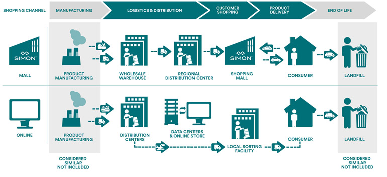 shopping-lifecycle