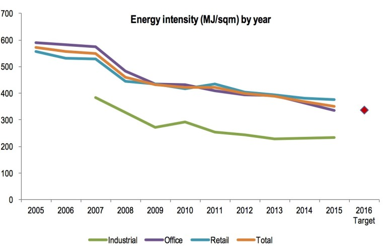 Energy intensity of shopping centres close to that of offices. Source: GPT Group