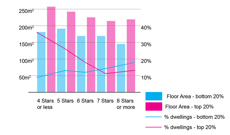 NaTHERS star equivalents and floor area by socioeconomic disadvantage.