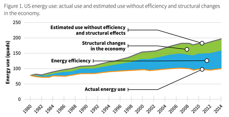 Energy-use-actual-and-without-efficiency