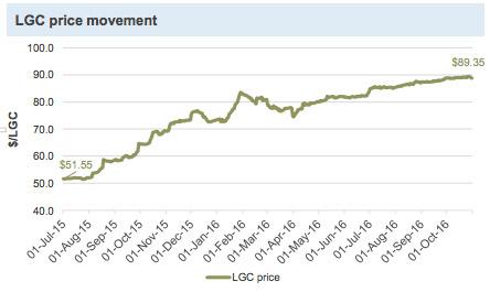 LGC price movement (Source: Company Reports)