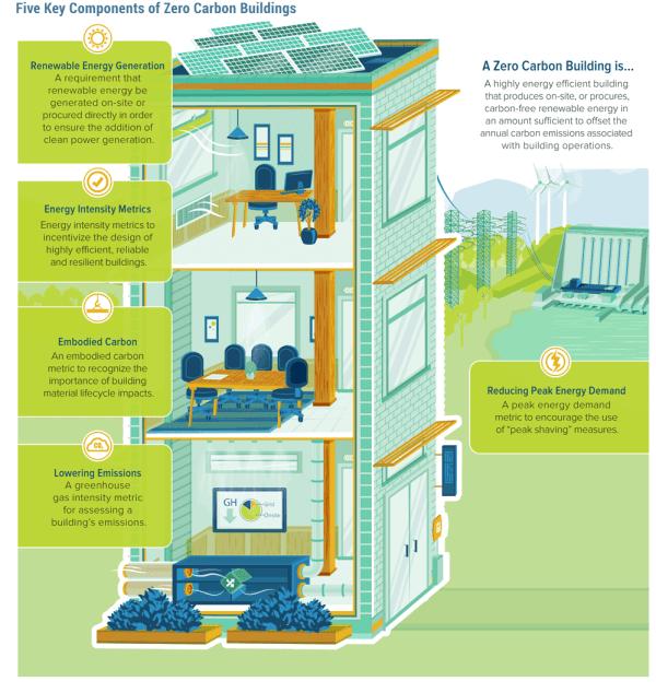 components-of-zero-carbon-buildings