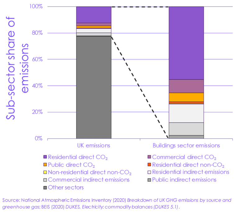 Graph: Breakdown of buildings sector greenhouse gas emissions (2019)