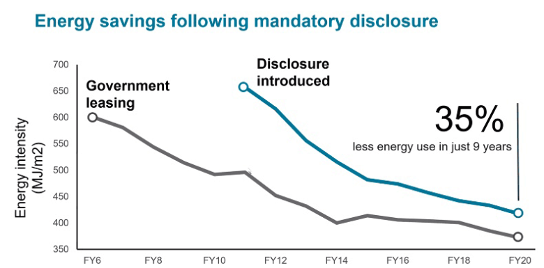 Energy savings following mandatory disclosure