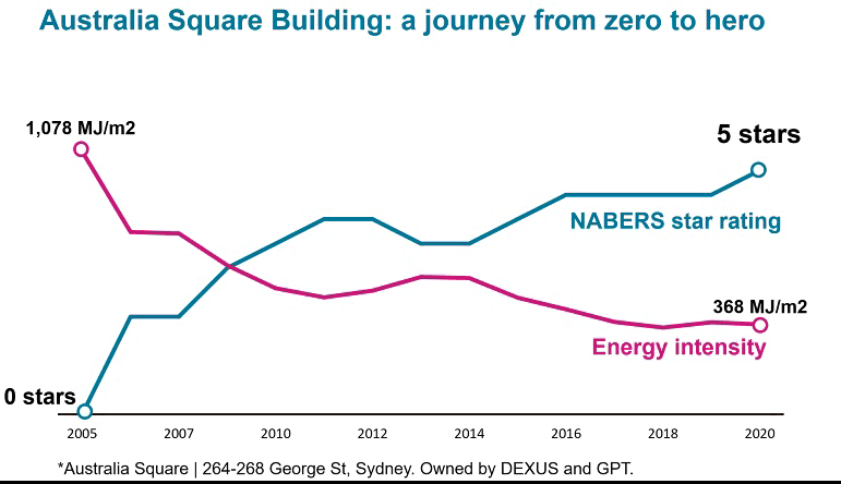 Australian Square Building graph