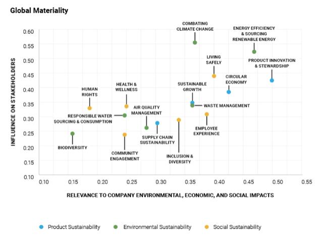 materiality matrix graph