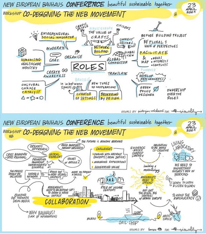 Mind map from the conference calling for sustainability and beauty to harmonise