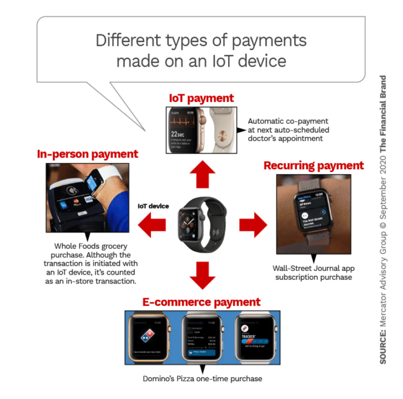 Different types of payments made on an IoT device