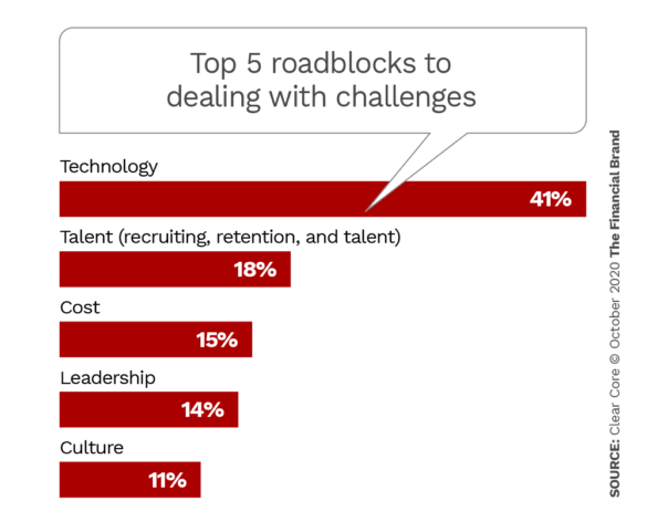 Top 5 roadblocks to dealing with challenges