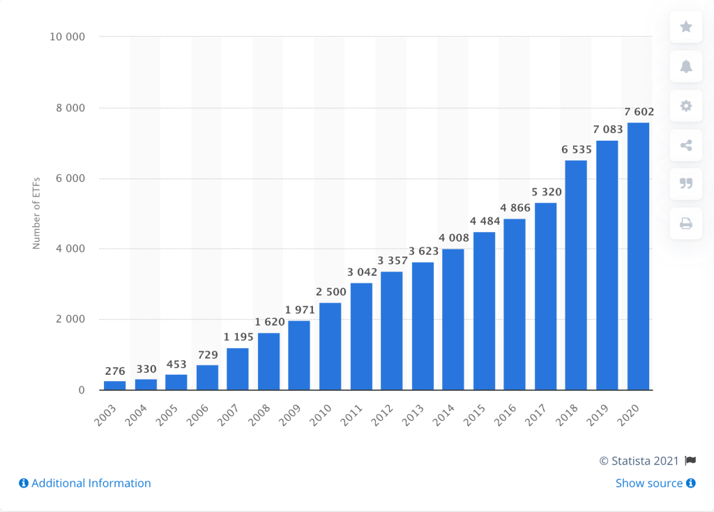 Growth of ETF Industry