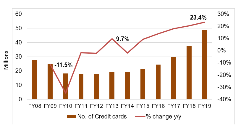 No of Credit cards along with millenial growth in India