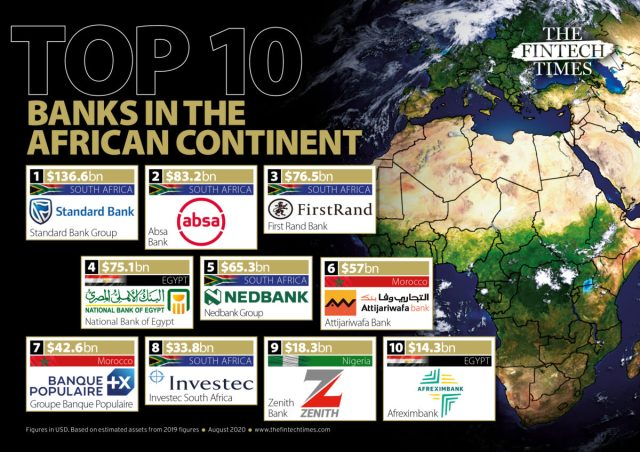 Here are the top ten largest banks in Africa SOURCE The FinTech Times August 2020 by Richie Santosdiaz