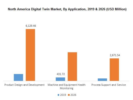 na digital twin market graph