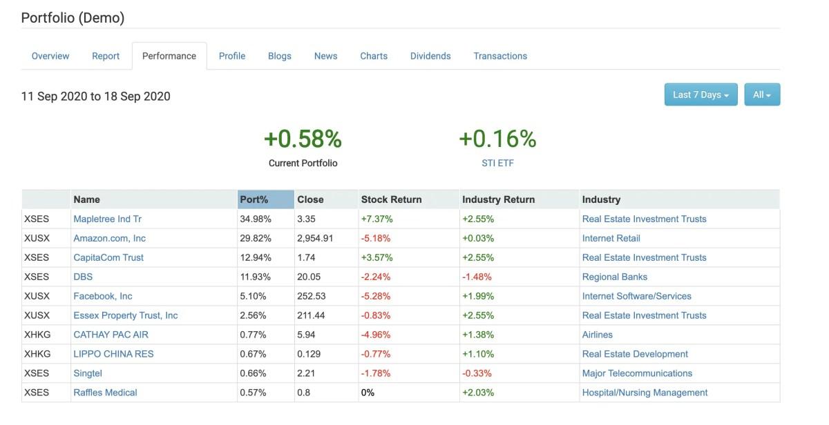 StocksCafe Performance1