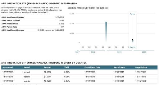 ARKK Dividend Yield
