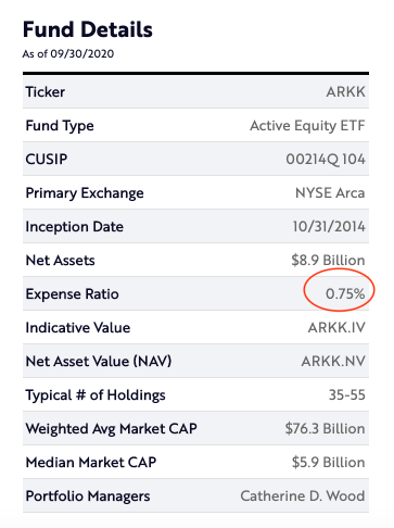 ARKK ETF Expense Ratio
