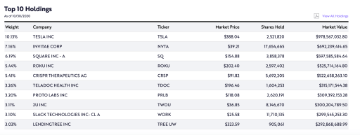 ARKK ETF Top 10 Holdings