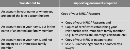 OCBC BCIP Transfer Shares Documents Required