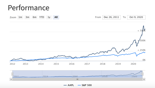 PyInvesting Stock Information Against Benchmark