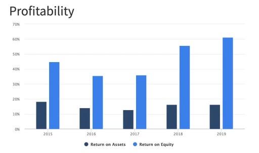 PyInvesting Stock Information Profitability
