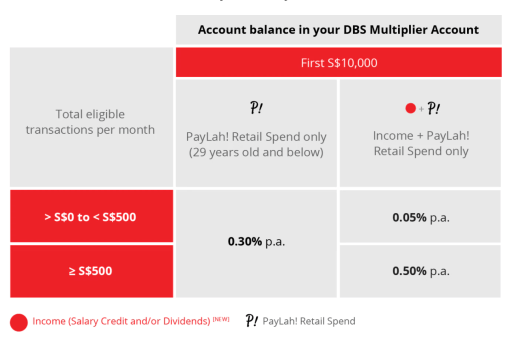 DBS Multiplier PayLah Retail Spend