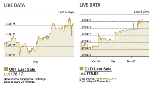 Gold Prices for O87 and GLD
