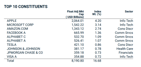 MSCI World Index Top 10 Holdings