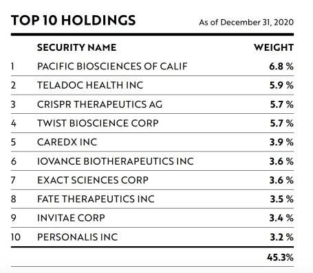 ARKG Top 10 Holdings Dec 2020