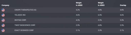 ARKK vs ARKG Overlap