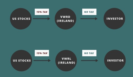 VWRD vs VWRL Withholding Tax