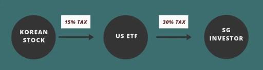 Korean Stock US ETF Withholding Tax