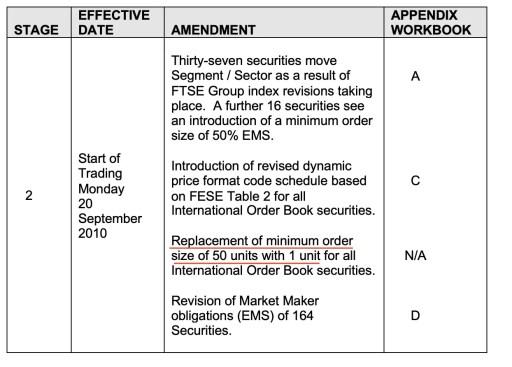 LSE Change Minimum Lot Size