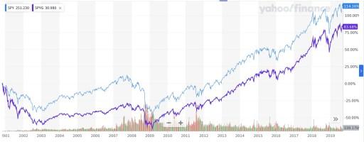 SP 500 vs SP 500 Growth Yahoo Finance 20 Year Performance