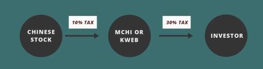 MCHI KWEB Withholding Tax