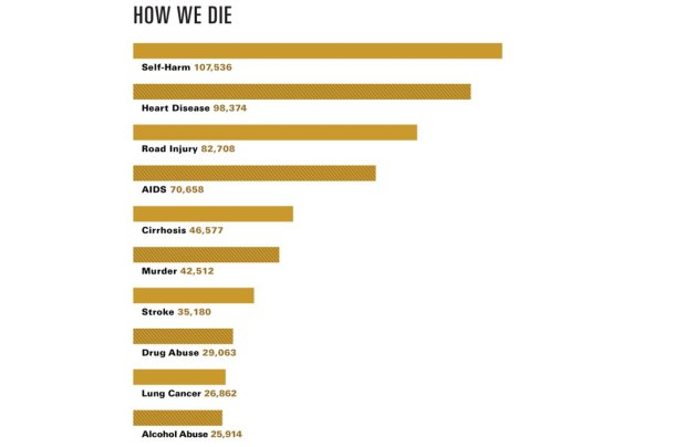 How we die