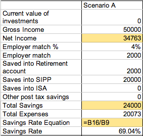 Savings rate Calculation Scenario A