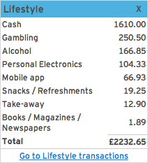 theFIREstarter 6 Months Expenses Breakdown - Lifestyle
