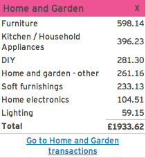 Expenses Report - Home and Garden