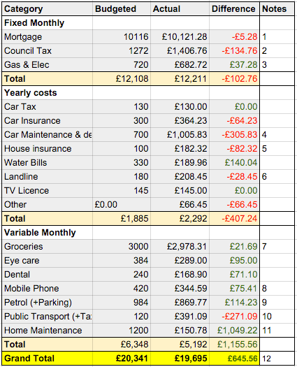 2015 expenses review