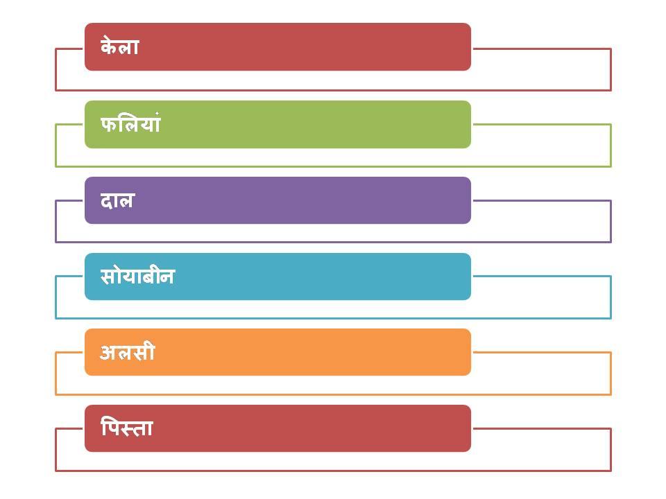 Prebiotics in hindi
