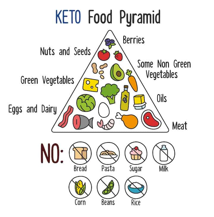 keto-foods-list-pyramid.jpg