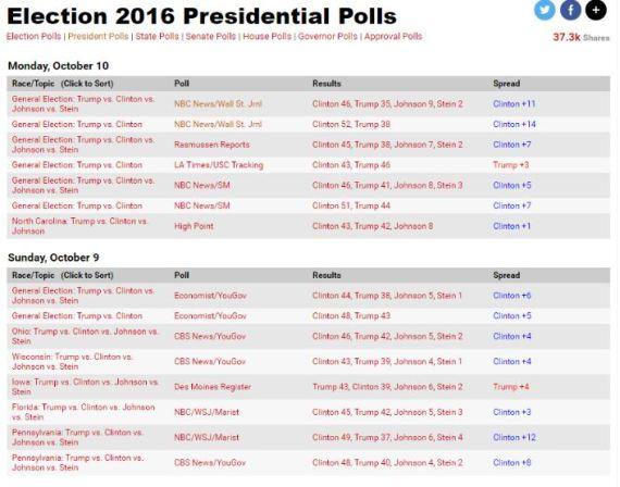 10-10-polls